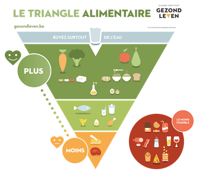 Triangle alimentaire 2017